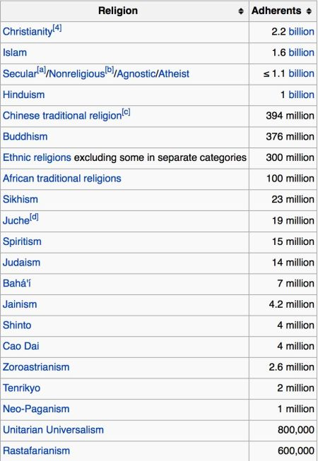 A list of the world's scariest religions from worst to least worser