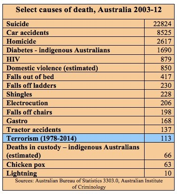 What kills more Australians than terrorism? Turns out most things do