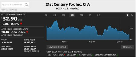 Fox shares dropping on the Nasdaq