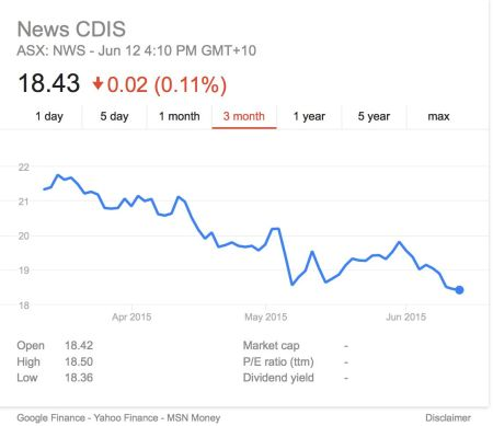 News Corp Australia share price, not waving, drowning?