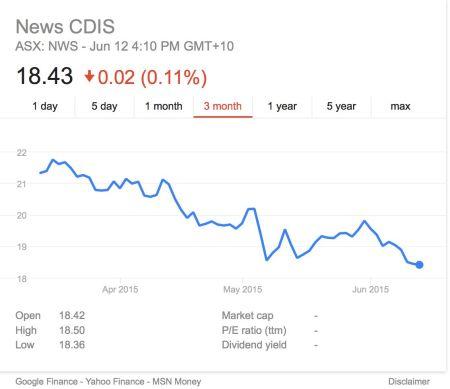News Corp Australia share price, not waving, drowning?